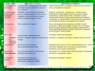 Этапы урока Деятельность учителя Деятельность учащихся 1.Организационный моме