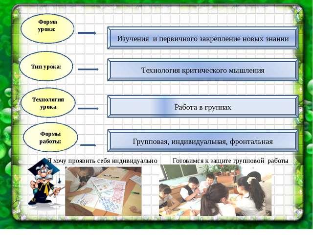 Форма урока: Технология урока Формы работы: Тип урока: Изучения и первичного...