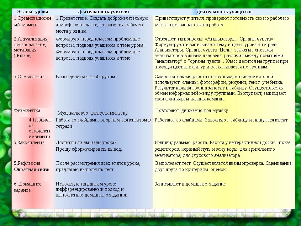 Этапы урока Деятельность учителя Деятельность учащихся 1.Организационный моме...