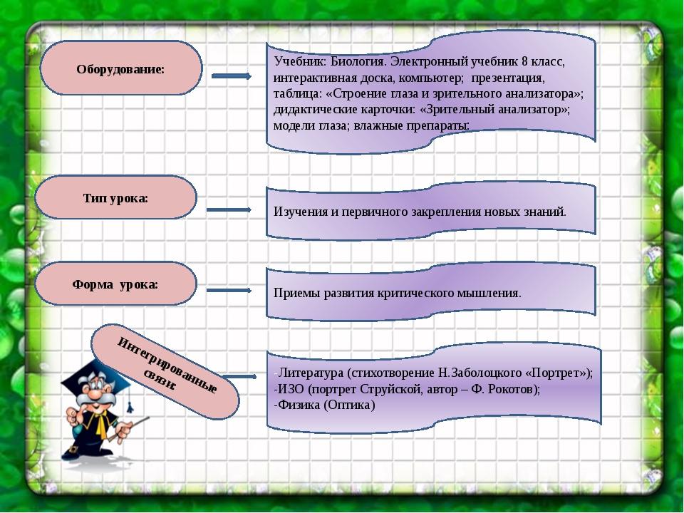 Оборудование: Тип урока: Учебник: Биология. Электронный учебник 8 класс, инте...