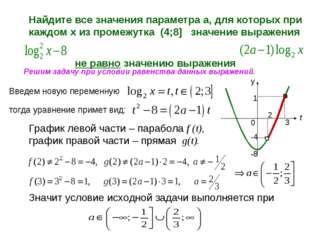 Найдите все значения параметра а, для которых при каждом х из промежутка (4;8