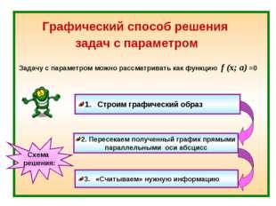 Графический способ решения задач с параметром Задачу с параметром можно рассм