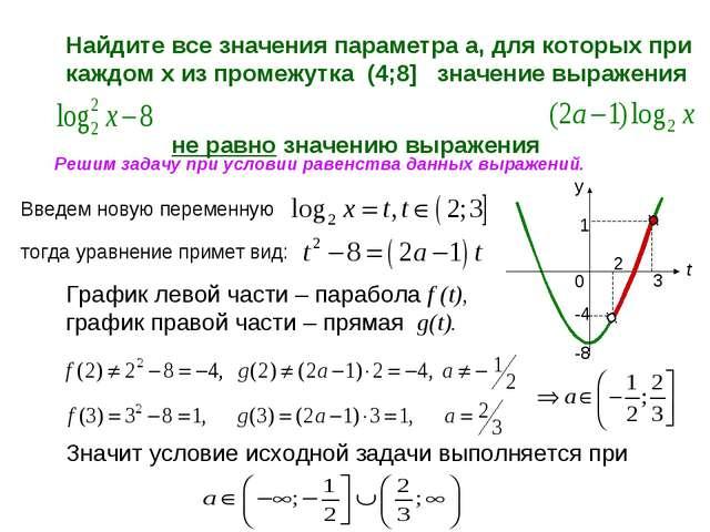 Найдите все значения параметра а, для которых при каждом х из промежутка (4;8...