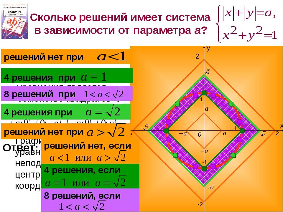 Сколько решений имеет система в зависимости от параметра а? 2 -2 2 -2 1 -1 1...