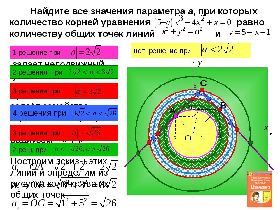 Построим эскизы этих линий и определим из рисунка количество их общих точек....