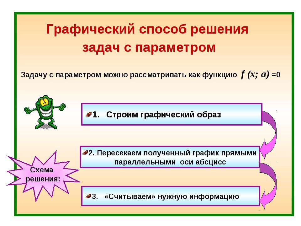 Графический способ решения задач с параметром Задачу с параметром можно рассм...