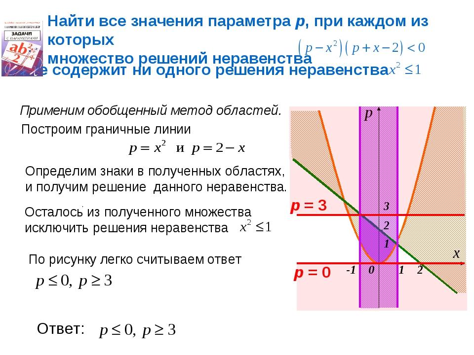 Найти все значения параметра р, при каждом из которых множество решений нерав...