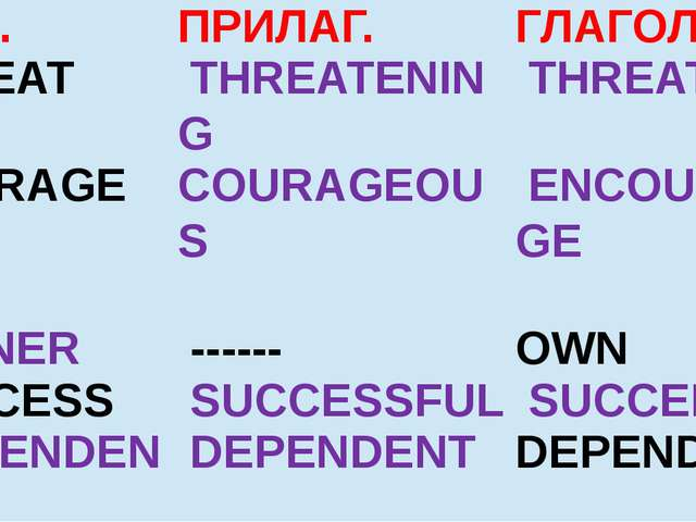 СУЩ. ПРИЛАГ. ГЛАГОЛ THREAT  THREATENING  THREATEN COURAGE COURAGEOUS   ENCOUR...