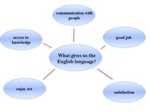 What gives us the English language? satisfaction enjoy art good job access t