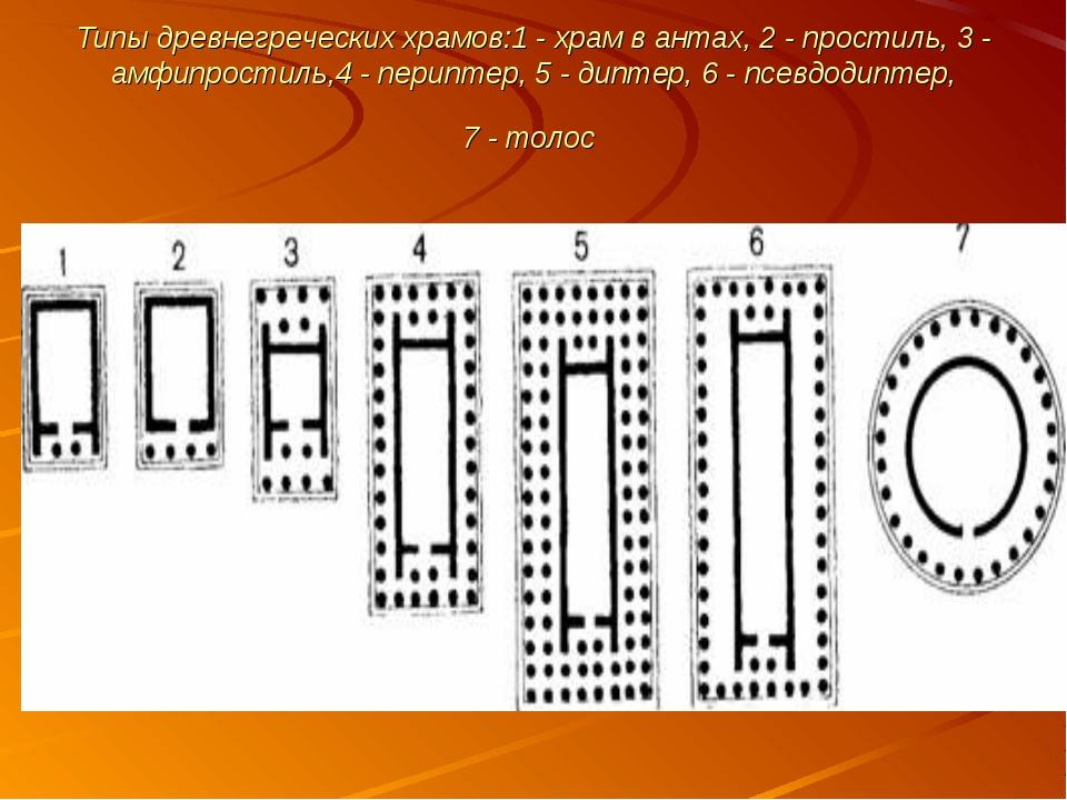 Типы древнегреческих храмов:1 - храм в антах, 2 - простиль, 3 - амфипростиль,...