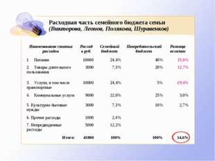 Расходная часть семейного бюджета семьи (Викторова, Леонов, Полякова, Шуравен