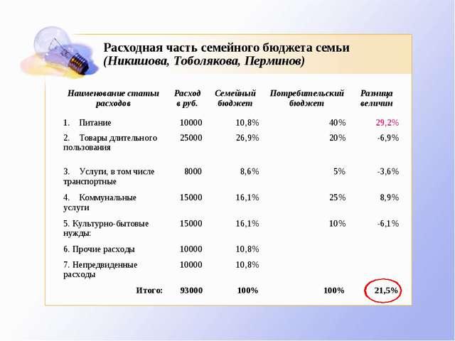Расходная часть семейного бюджета семьи (Никишова, Тоболякова, Перминов)