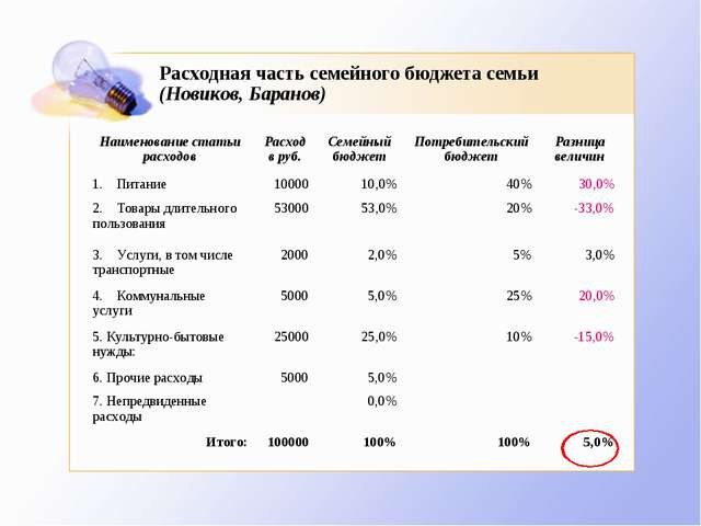 Расходная часть семейного бюджета семьи (Новиков, Баранов)