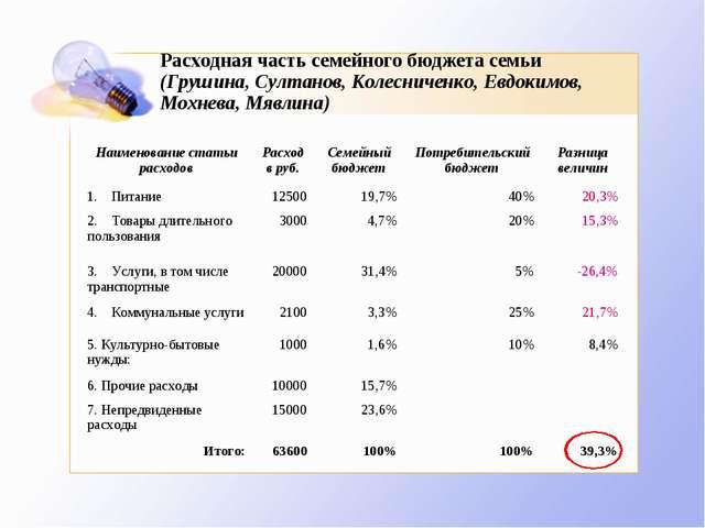 Расходная часть семейного бюджета семьи (Грушина, Султанов, Колесниченко, Евд...