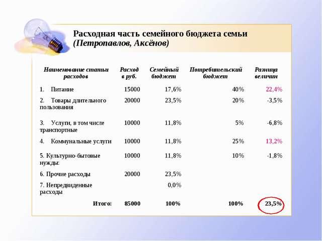 Расходная часть семейного бюджета семьи (Петропавлов, Аксёнов)