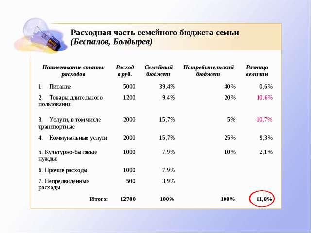 Расходная часть семейного бюджета семьи (Беспалов, Болдырев)