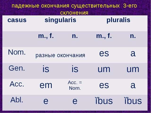 падежные окончания существительных 3-его склонения casussingularispluralis...
