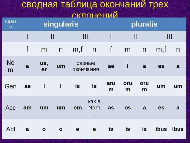 сводная таблица окончаний трех склонений casussingularispluralis IIIIII...