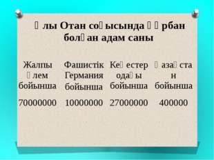 Ұлы Отан соғысында құрбан болған адам саны Жалпы әлем бойынша Фашистік Герма