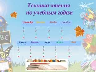 Техника чтения по учебным годам СентябрьОктябрьНоябрьДекабрь 1111