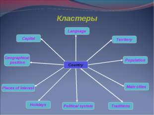 Кластеры Country Political system Traditions Holidays Main cities Places of i