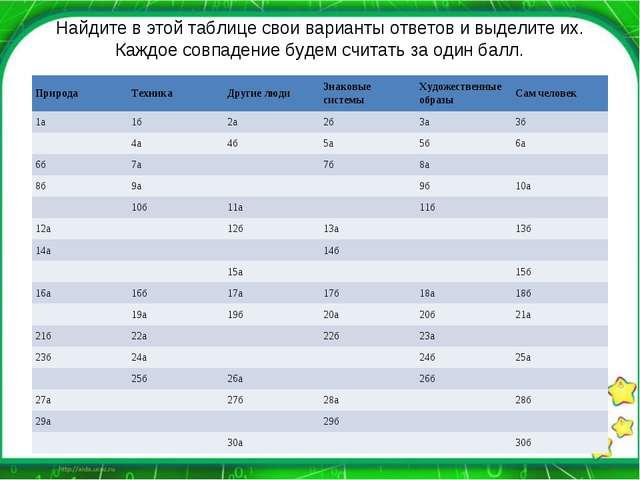 Найдите в этой таблице свои варианты ответов и выделите их. Каждое совпадение...