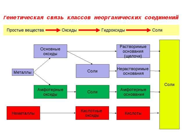 Генетическая связь классов неорганических соединений Металлы Неметаллы Основн...