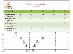 Частные случаи проверки гипотезы: 0 0 0 0 0 1 1 1 1 1 2 2 2 2 2 1\2 2\3 3\2