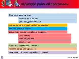 Структура рабочей программы Содержание учебного предмета Тематическое планиро