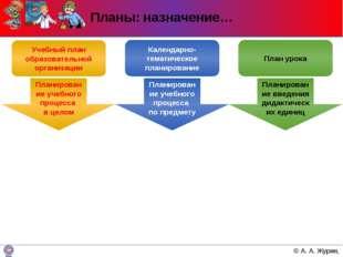 Планы: назначение… Учебный план образовательной организации Планирование учеб