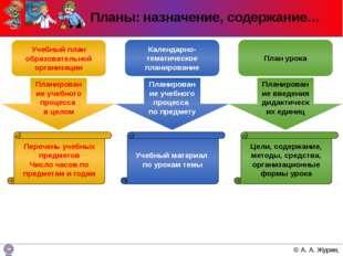 Планы: назначение, содержание… Учебный план образовательной организации Переч