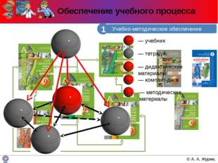 Обеспечение учебного процесса Учебно-методическое обеспечение 1 © А. А. Журин