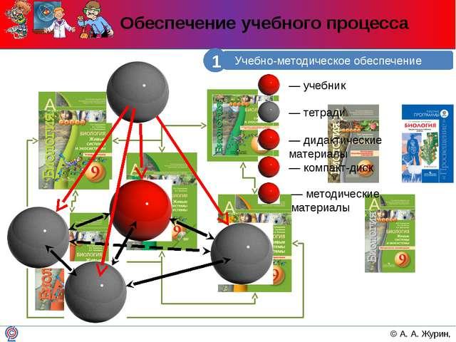 Обеспечение учебного процесса Учебно-методическое обеспечение 1 © А. А. Журин...