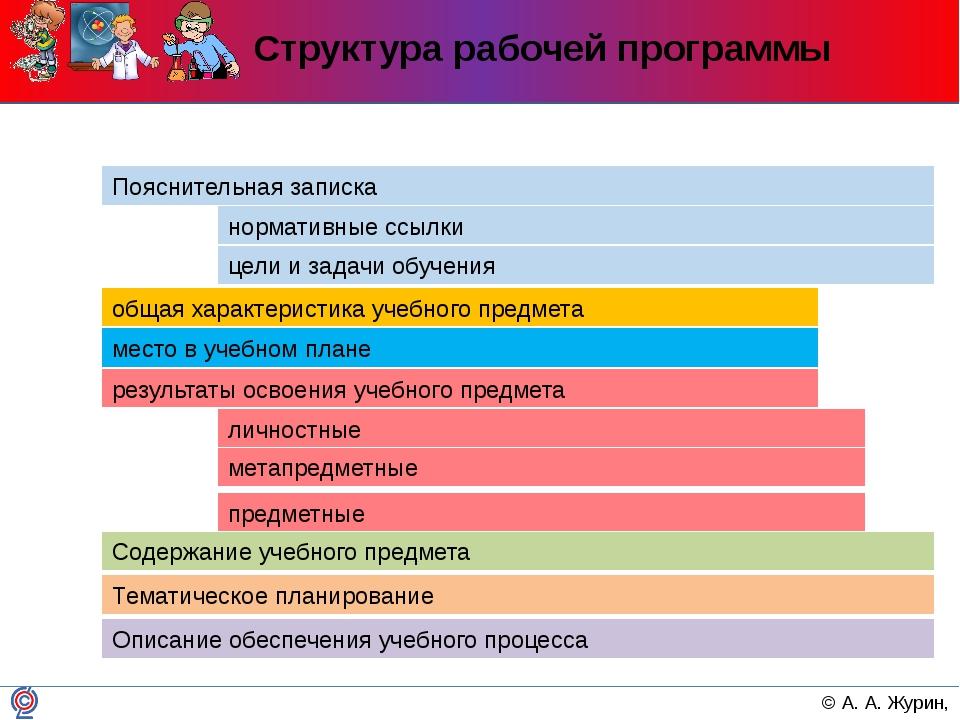 Структура рабочей программы Содержание учебного предмета Тематическое планиро...