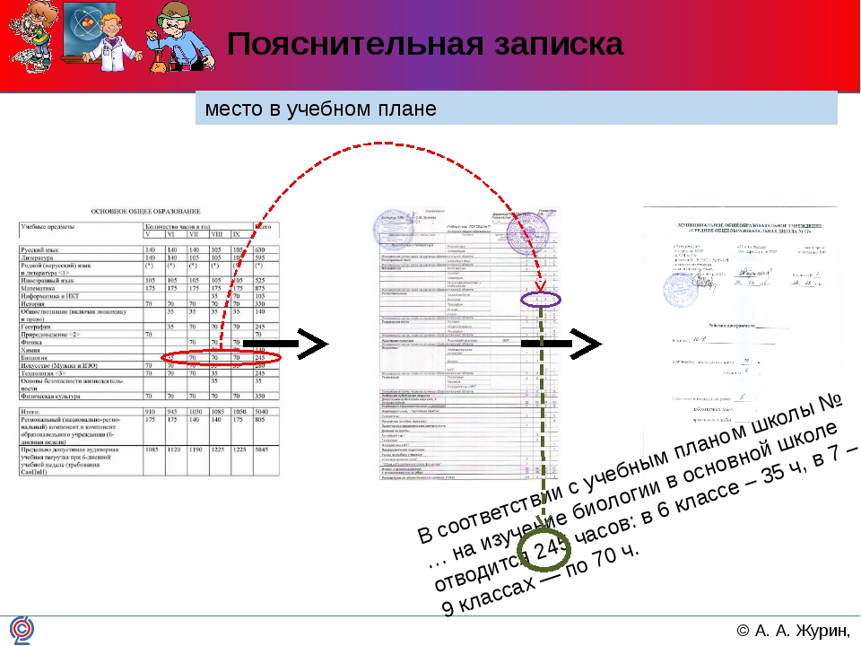 Пояснительная записка место в учебном плане В соответствии с учебным планом ш...