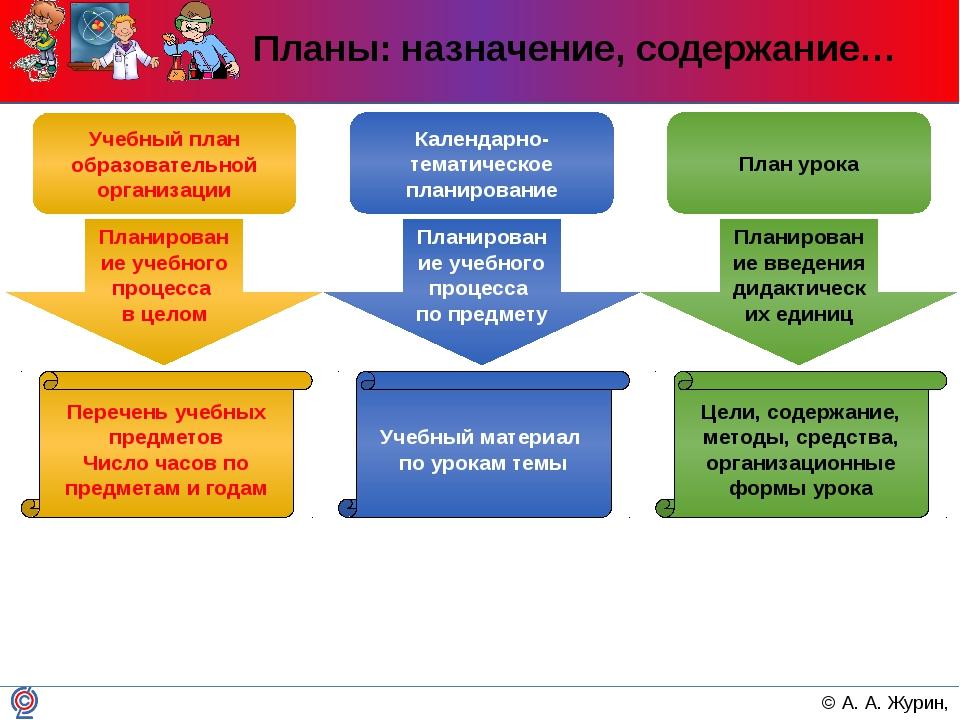 Планы: назначение, содержание… Учебный план образовательной организации Переч...