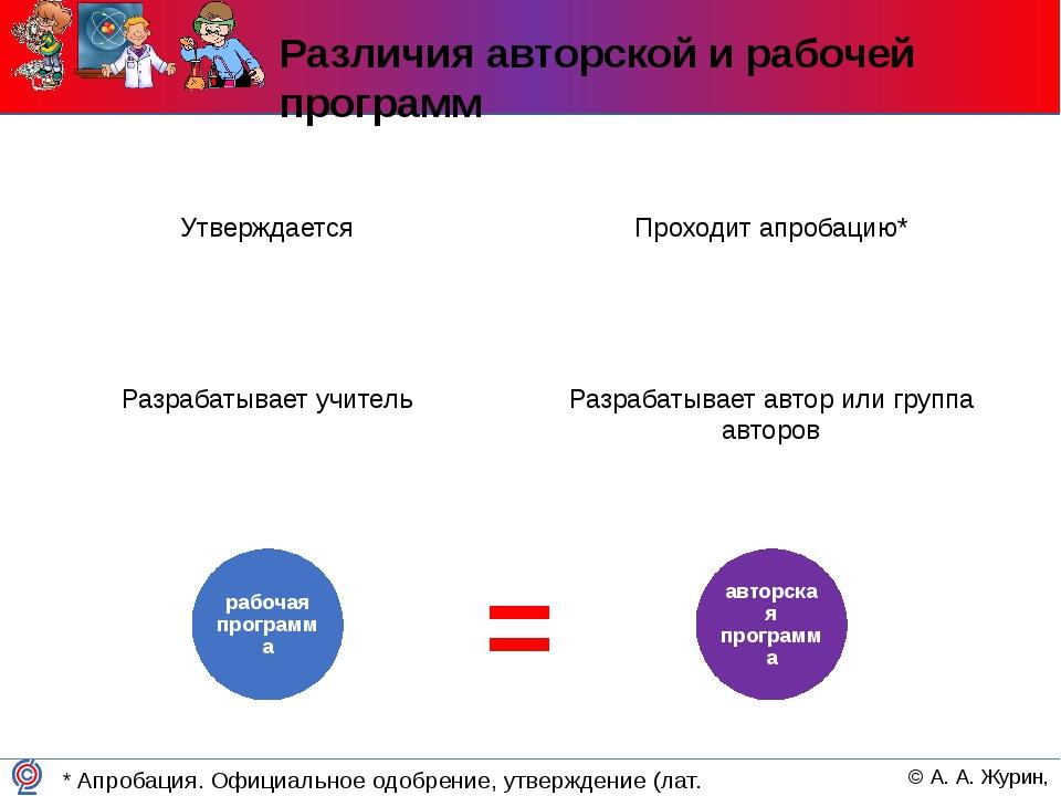 Различия авторской и рабочей программ Разрабатывает учитель Разрабатывает авт...