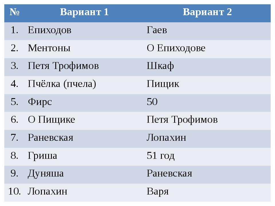 № Вариант 1 Вариант 2 1. Епиходов Гаев 2. Ментоны ОЕпиходове 3. Петя Трофимов...