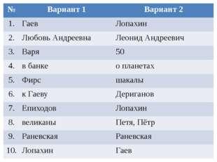 № Вариант 1 Вариант 2 1. Гаев Лопахин 2. Любовь Андреевна Леонид Андреевич 3.