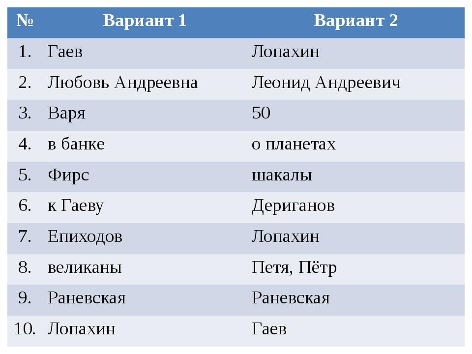 № Вариант 1 Вариант 2 1. Гаев Лопахин 2. Любовь Андреевна Леонид Андреевич 3....