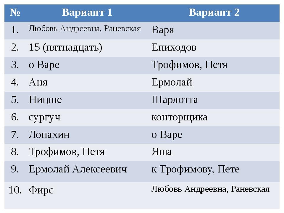 № Вариант 1 Вариант 2 1. Любовь Андреевна, Раневская Варя 2. 15 (пятнадцать)...