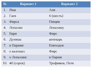 № Вариант 1 Вариант 2 1. Яша Аня 2. Гаев 6 (шесть) 3. Фирса Пищик 4. Лопахин