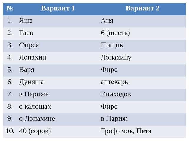№ Вариант 1 Вариант 2 1. Яша Аня 2. Гаев 6 (шесть) 3. Фирса Пищик 4. Лопахин...