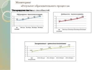 Мониторинг «Результат образовательного процесса»
