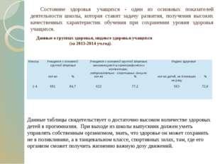 Данные о группах здоровья, индексе здоровья учащихся (за 2013-2014 уч.год).