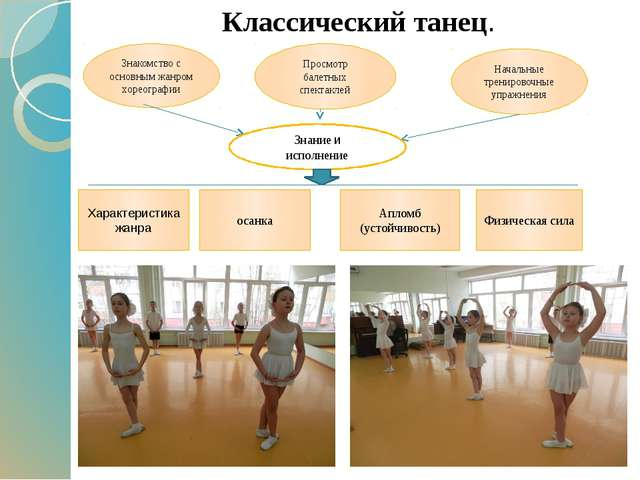 Классический танец. Знакомство с основным жанром хореографии Просмотр балетн...
