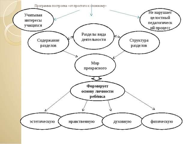 Программа построена «от простого к сложному» Разделы вида деятельности Содер...