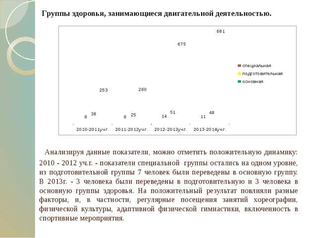 Анализируя данные показатели, можно отметить положительную динамику: 2010 -...