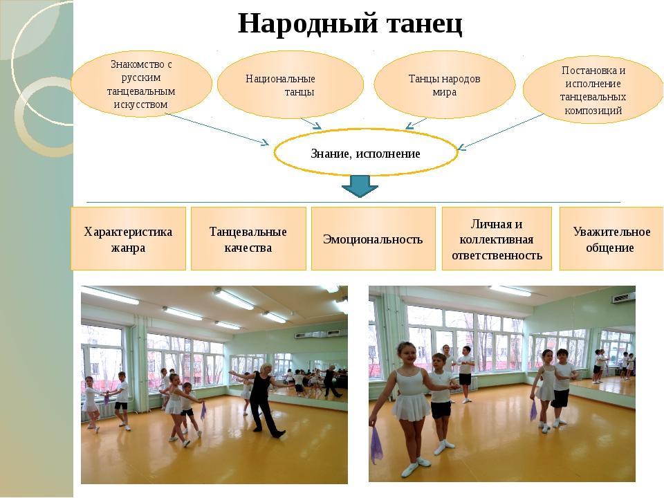Народный танец Знакомство с русским танцевальным искусством Национальные тан...