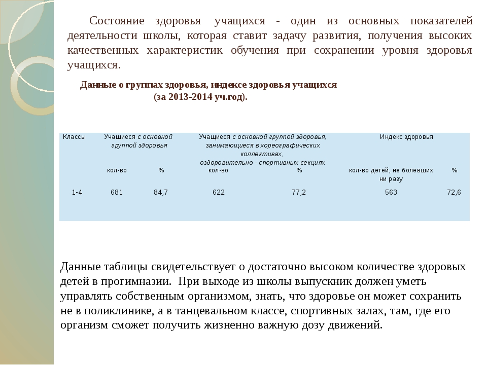 Данные о группах здоровья, индексе здоровья учащихся (за 2013-2014 уч.год)....